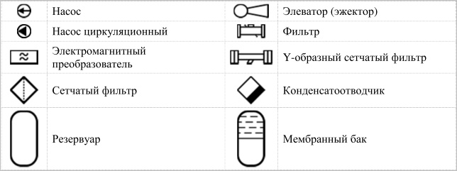 система АТМ: Библиотеки элементов